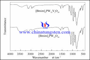 phosphorus vanadium and tungsten heteropoly acid FT-IR spectrogram