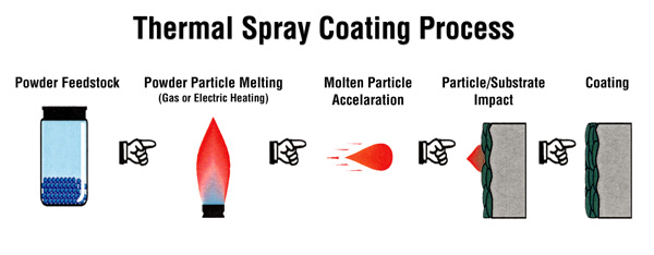 thermal spray coating process