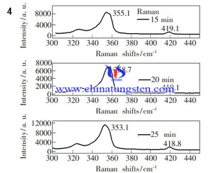 tungsten disulfide raman spectrum of different growing time